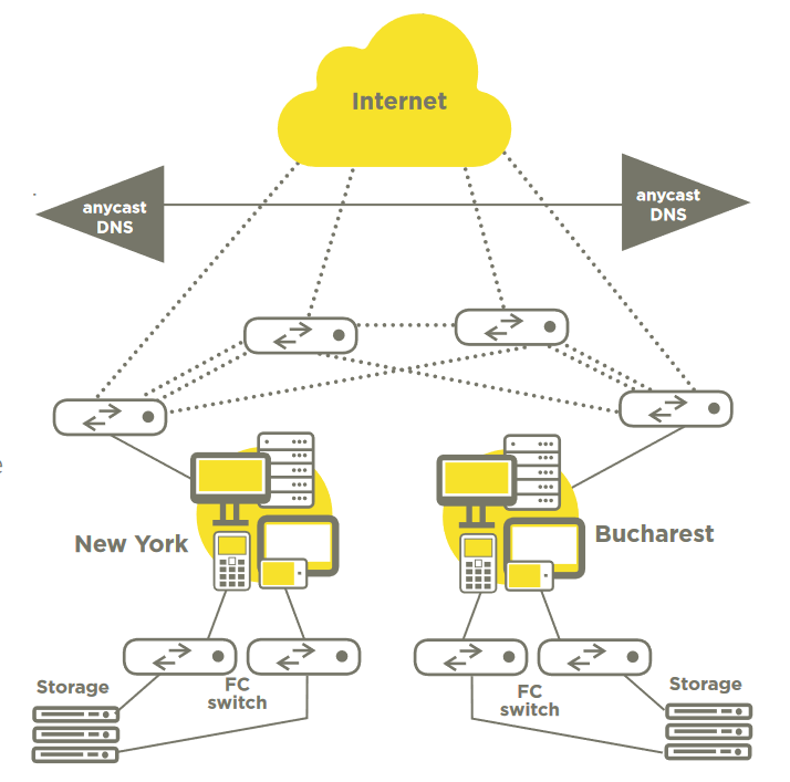 Diagram zerobounce - hybrid cloud solution